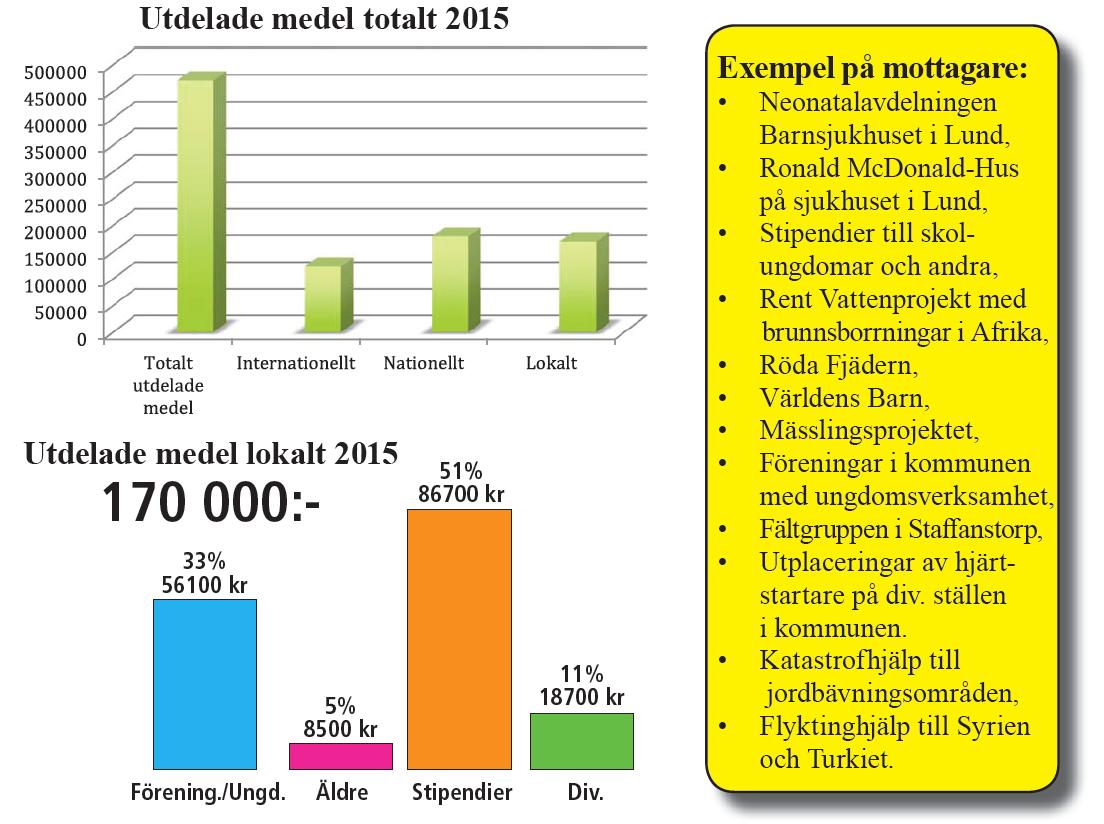 Utdelade_medel_pdf